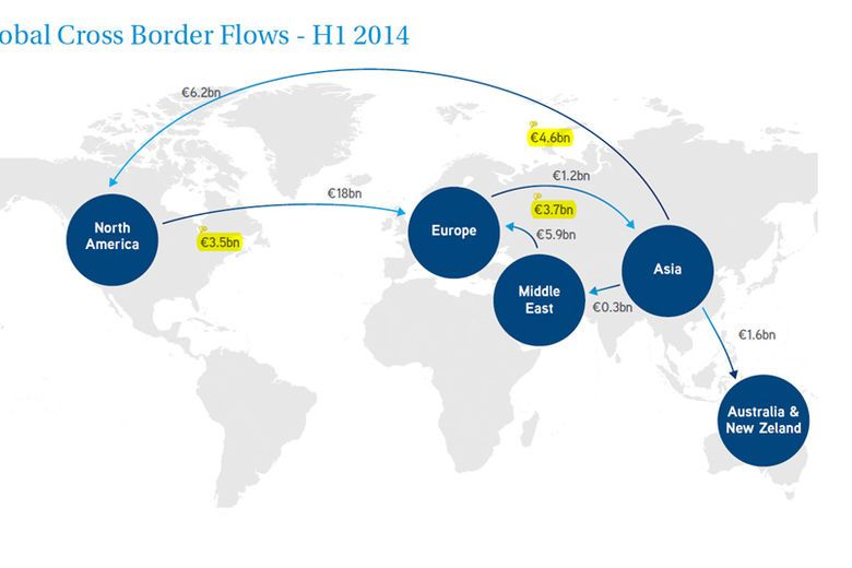 Middle East Investment in Europe rises by 25% H1 2014 - Colliers Reports