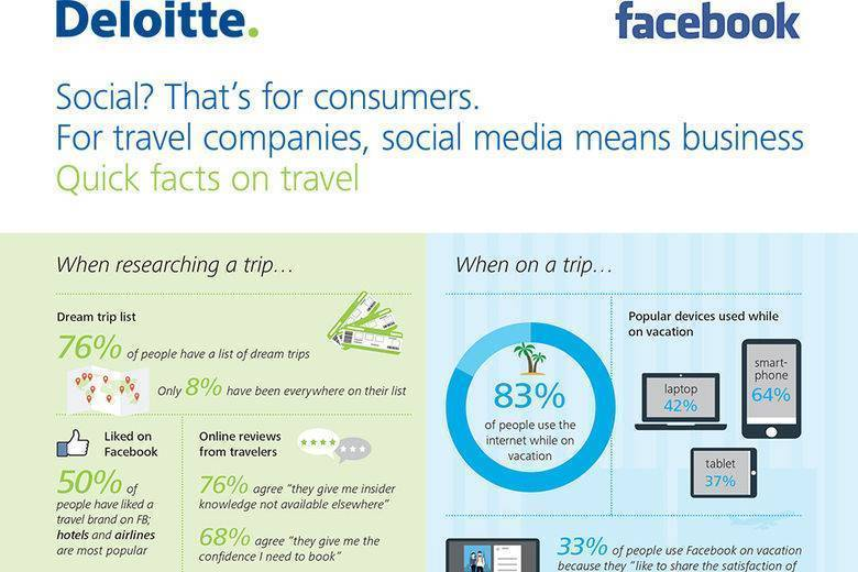 Travel companies are yet to fully capitalize on the potential of social media - Deloitte Report