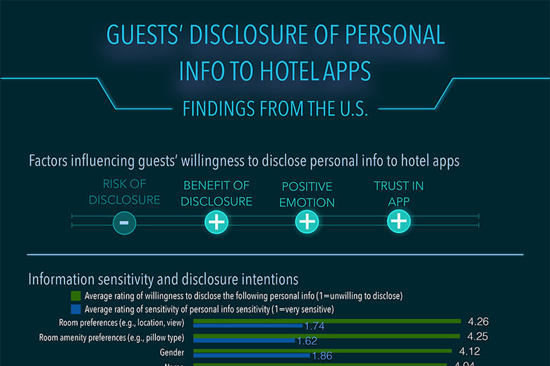Mobile Apps Can Offer Guests Personalized Hotel Experiences in Exchange for Personal Information