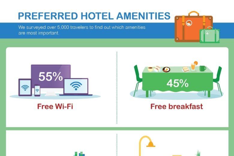 [Infographic] Agoda.com Study Reveals Travelers' Prefer Free Wi-Fi to Free Breakfast