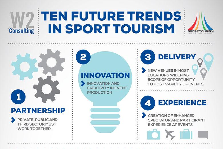 Future sports tourism trends