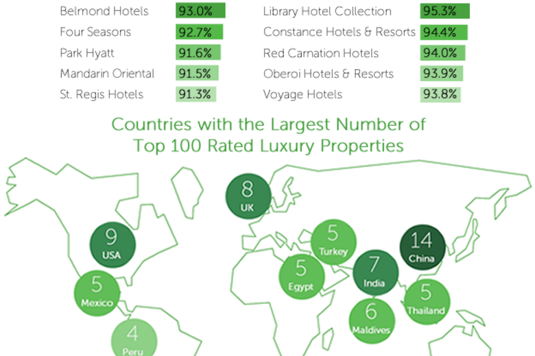 2015 Top Luxury Hotel & Brand Report