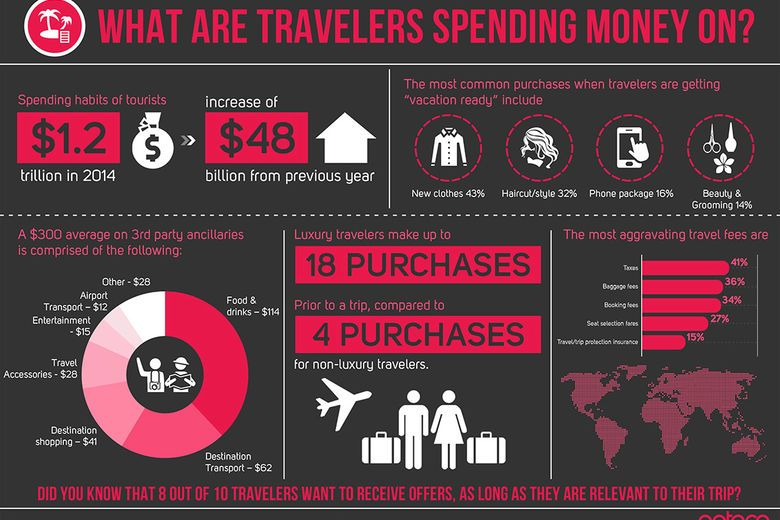 Travel spending has increased by $48B – so what are travelers spending money on?