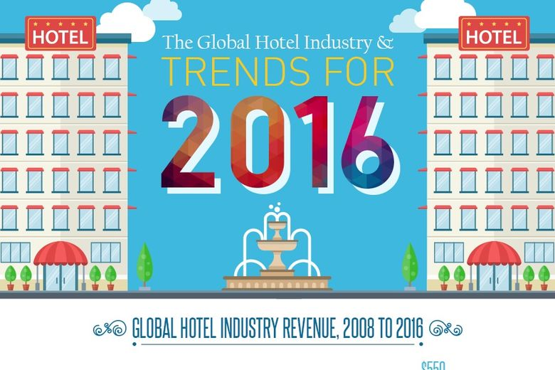 the impact of global trends on hospitality industry 2016-1-26 b global hospitality insights:  we reflect on the global trends we saw in 2015 and  the growth trajectory for the global hospitality industry in 2016 and.