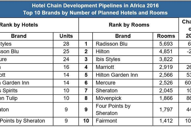 top hotel chains