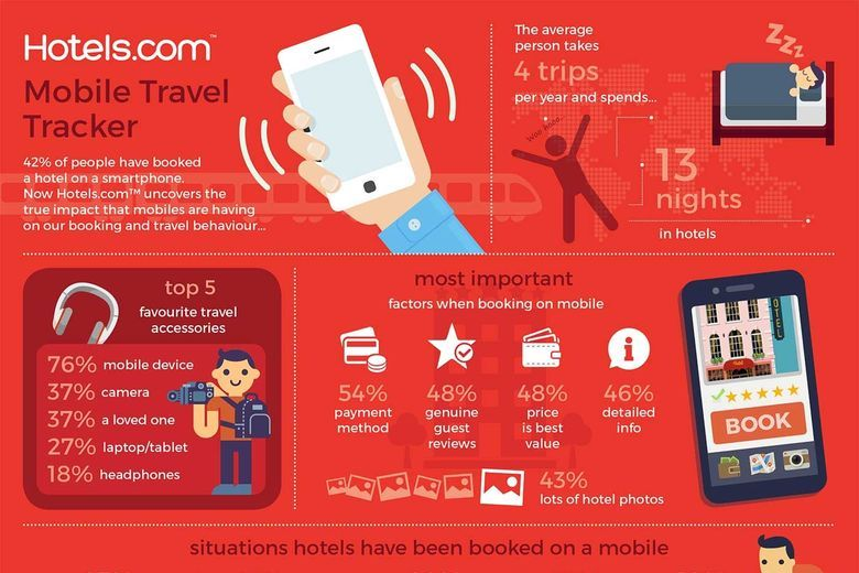 Travelers Prefer Their Device More...