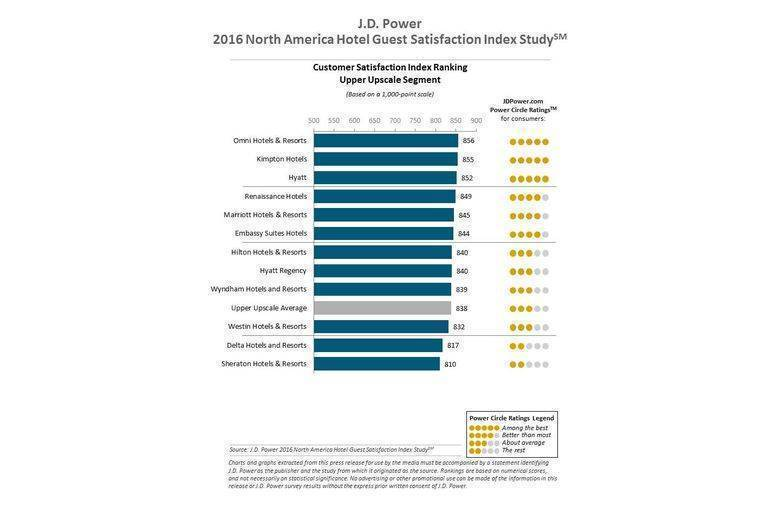 hotel satisfaction index Article - hilton, hyatt and marriott top hotel category in american customer satisfaction index - guest satisfaction with hotels is steady at an acsi score of 75.