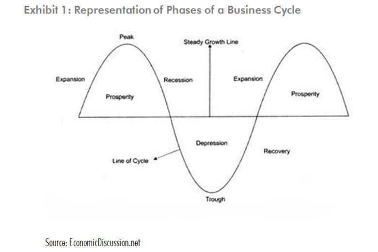 nber forretningscyklus dating udvalg