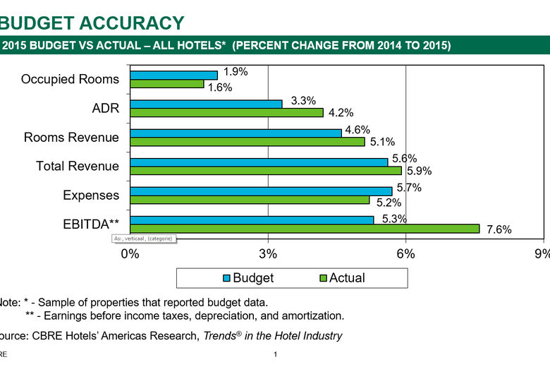 recession in the hotel industry The hotel industry pulse, or us-hip for short, is a hotel industry indicator that was created to fill the void of a real-time monthly indicator for the hotel industry that captures current conditions.