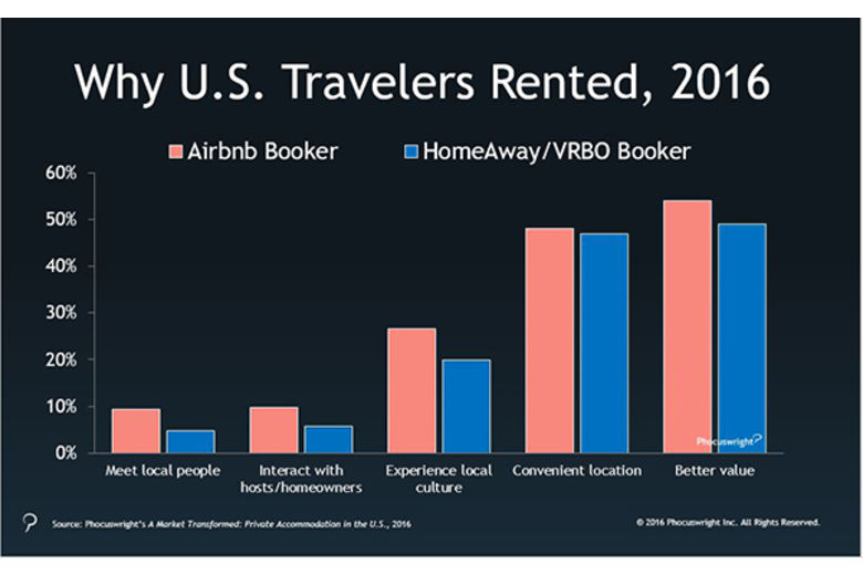 The Media Loves Airbnb Trips, But Will Travelers? | By Alice Jong – Hospitality Net
