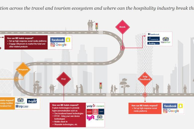 The five megatrends that will impact the Middle East's travel and tourism industry: PwC report