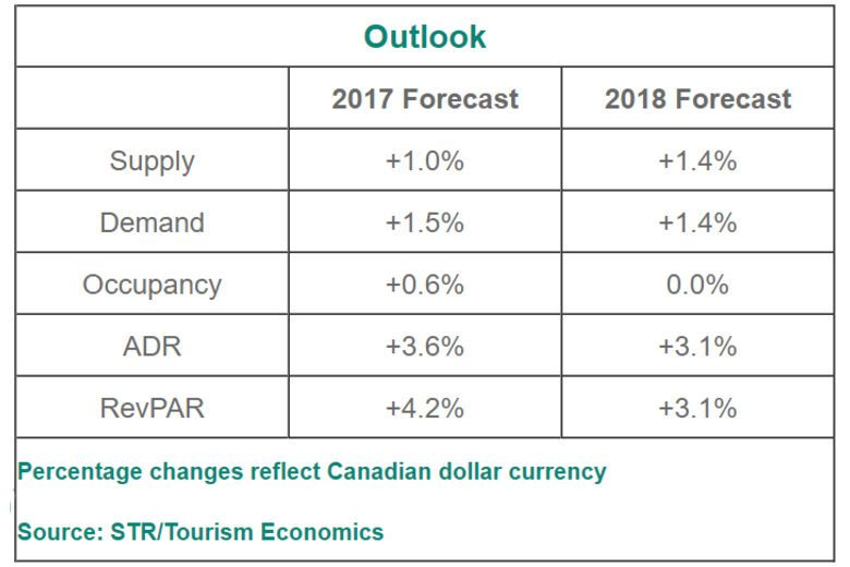 More growth forecasted for Canadian hotel industry