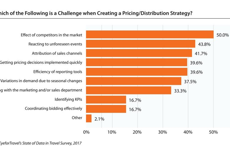 Competition the biggest challenge to revenue management strategy