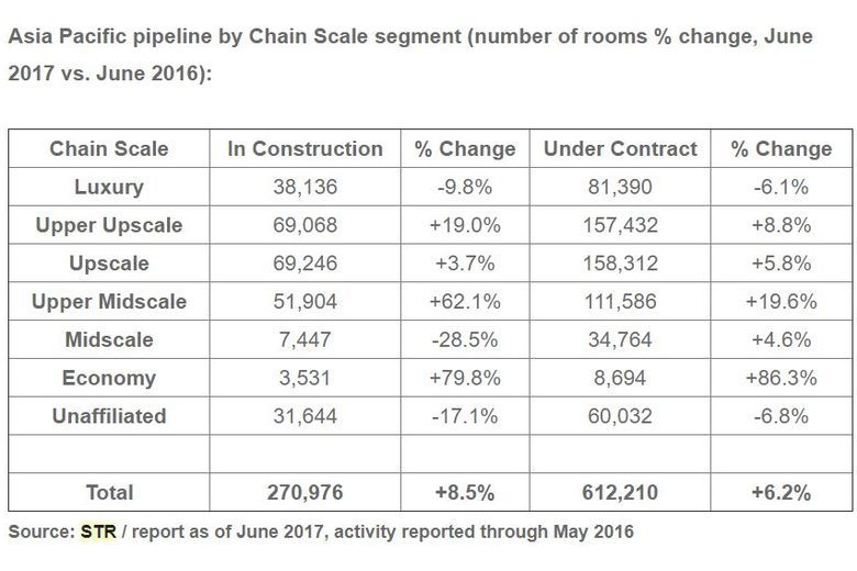 STR: Asia Pacific hotel pipeline for June 2017