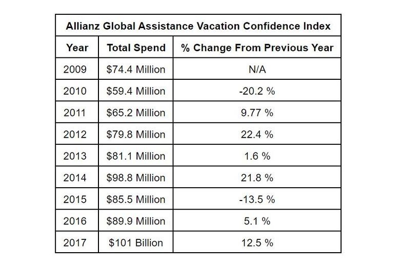 Americans to Top $100 Billion in Vacation Spending This Summer