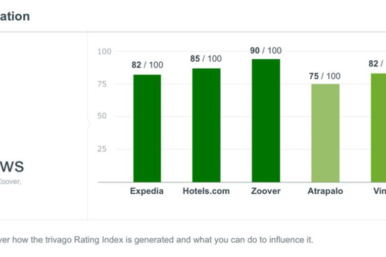 How a Hotel's Online Reputation Impacts Its Revenue | By Sophia Chia