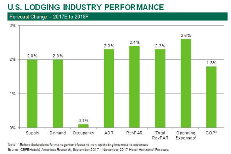 Cbre S 2018 Hotel Industry Outlook Remains Positive With Continued Albeit Slower Growth Predicted