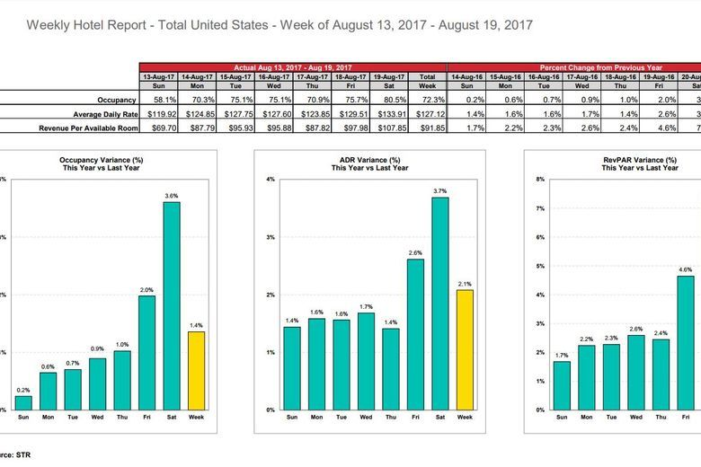 STR: U.S. hotel results for week ending 19 August