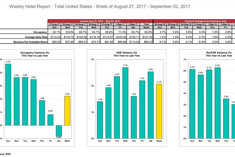 STR: U.S. hotel results for week ending 2 September