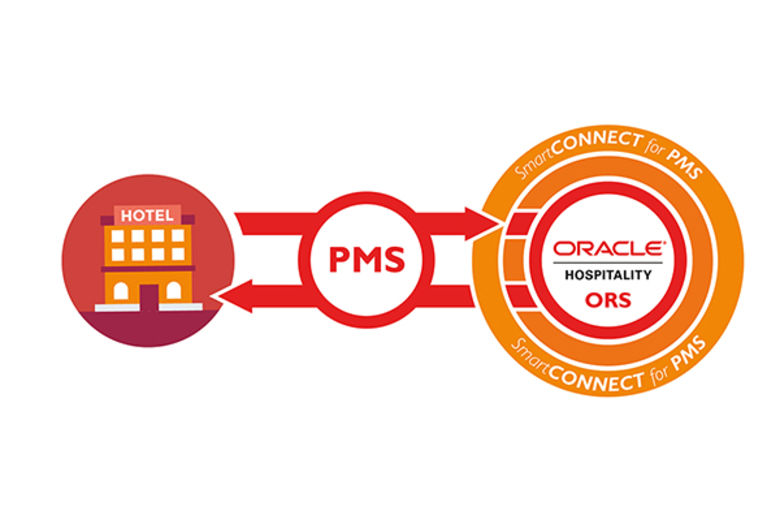 SmartHOTEL connects any PMS to Oracle OPERA Room Reservation System