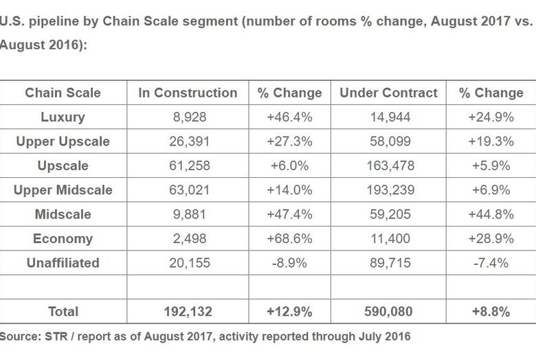STR: U.S. hotel pipeline for August 2017