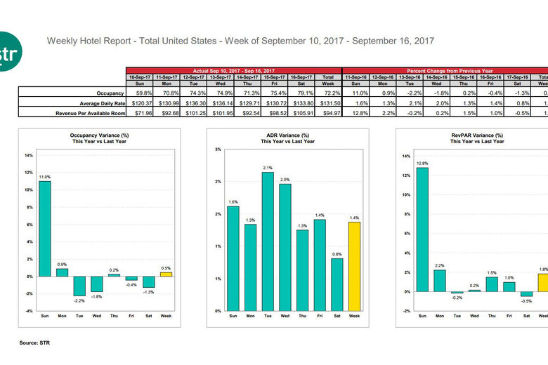 STR: U.S. hotel results for week ending 16 September
