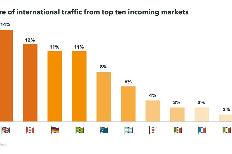 Share of international traffic from top ten incoming markets to destinations in the US - Source trivago