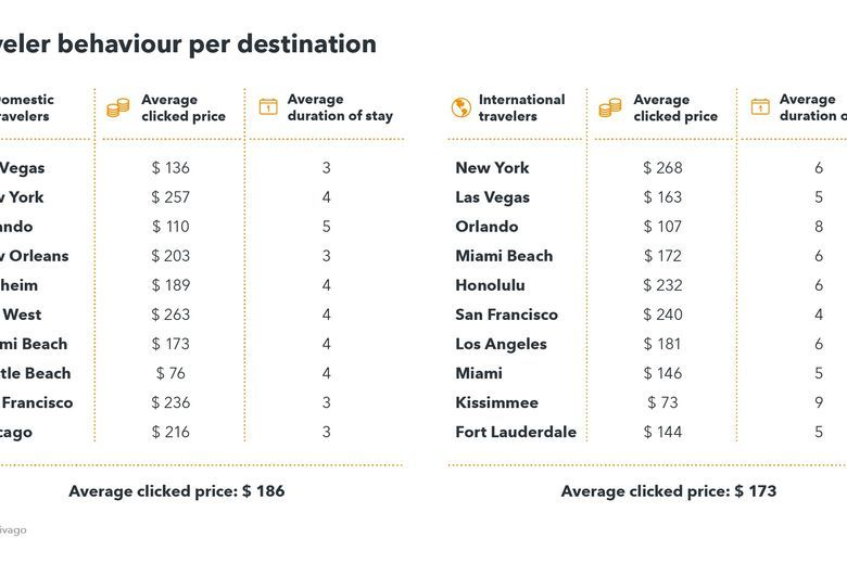 Travelers behavior for US travelers and travelers from the top ten incoming markets, to destinations in the US - Source trivago