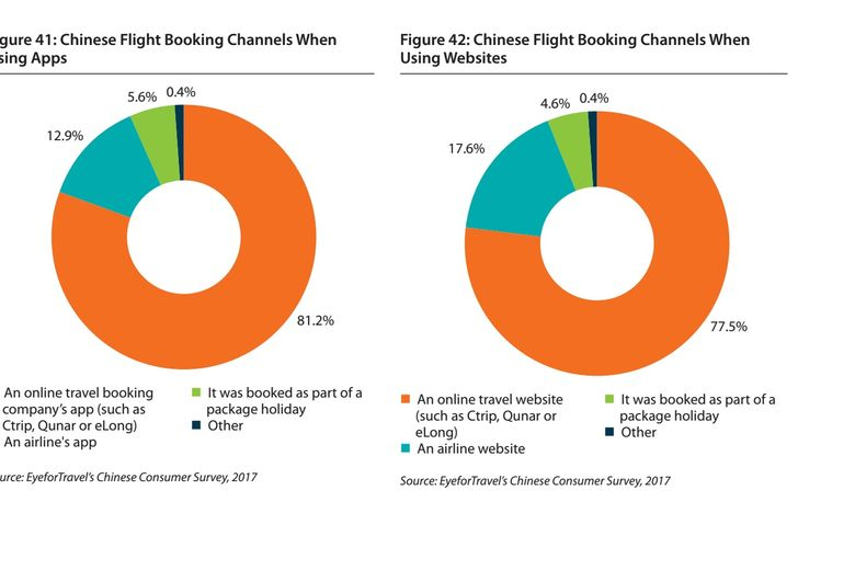 OTAs dominate the Chinese travel market
