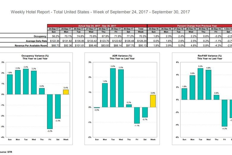 STR: U.S. hotel results for week ending 30 September