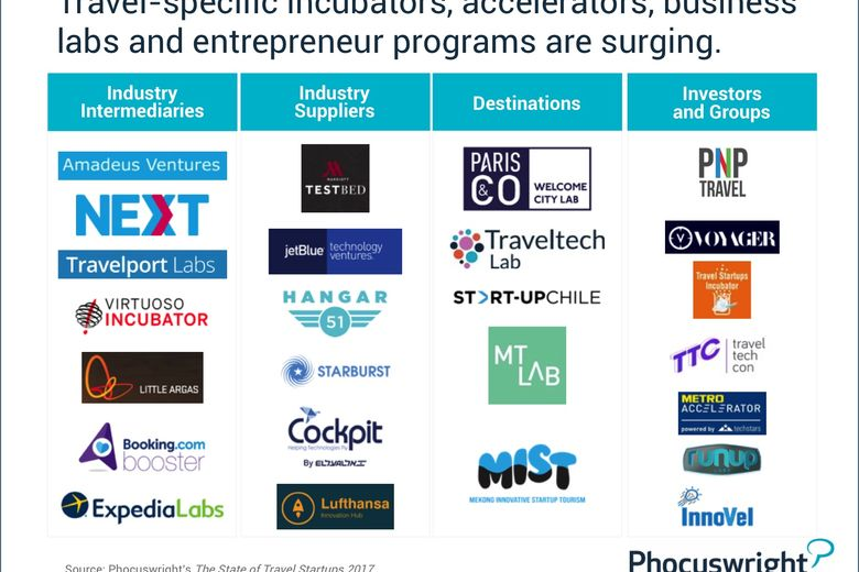 Travel-Specific incubators, accelerators, business labs and entrepreneur programs are surging