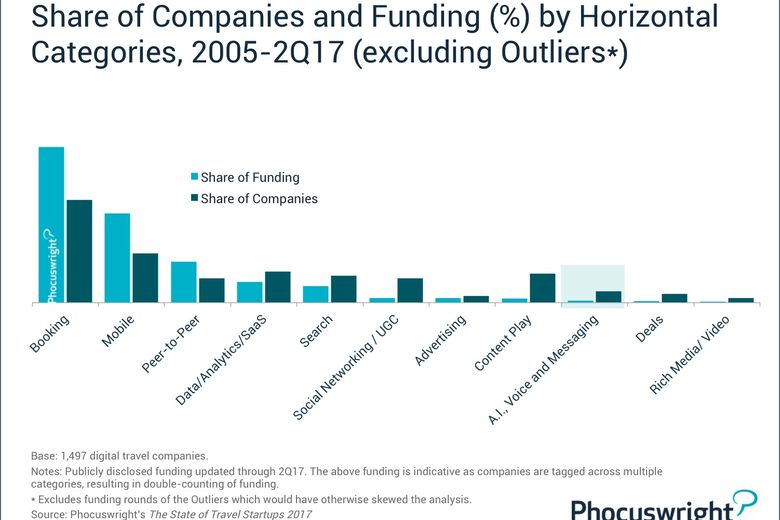 Share of COmpanies and Funding (%) by Horizontal Categories, 2005-2Q17 (excluding outliers)