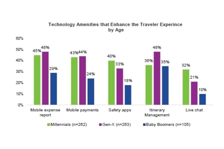 Global Business Travelers Identify Top Challenges They Face on the Road