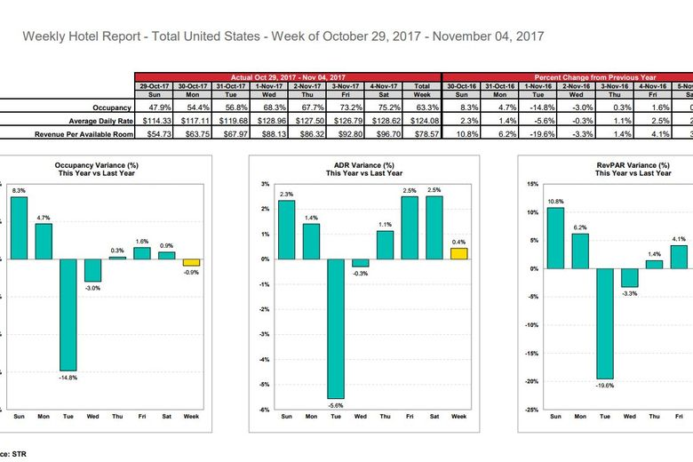 STR: U.S. hotel results for week ending 4 November