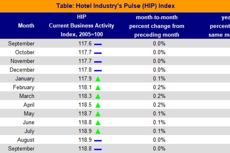 Current US Hotel Business Conditions Continue to Stall