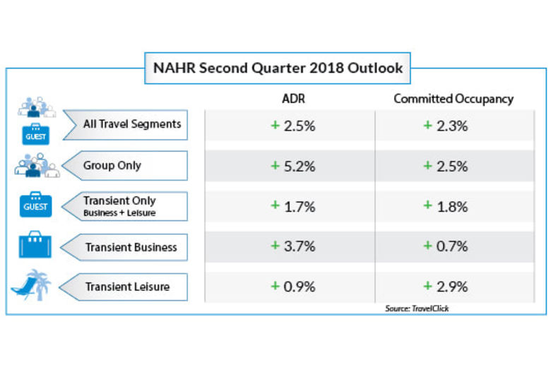 North American Hoteliers Welcome Uptick in Rates & Bookings Across All Travel Segments as 2018 Begins