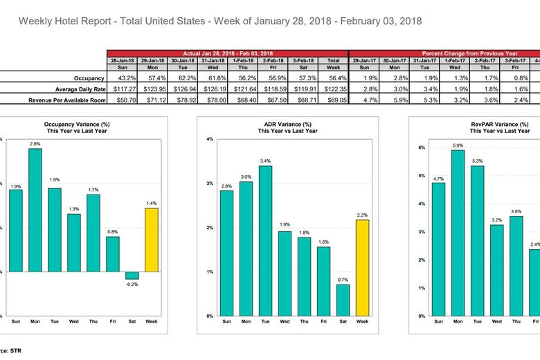 STR: U.S. hotel results for week ending 3 February