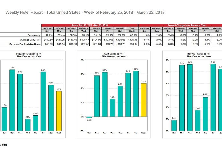 STR: U.S. hotel results for week ending 3 March