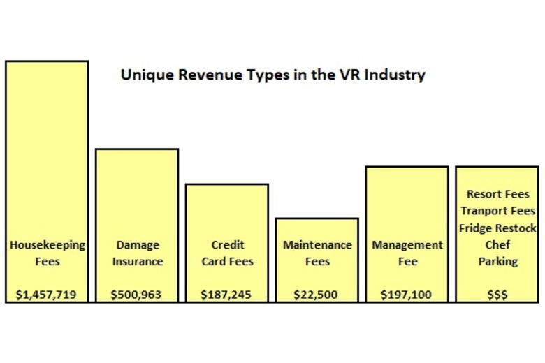 Unique Revenue Types in the Vacation Rental Industry | By Richard Evans