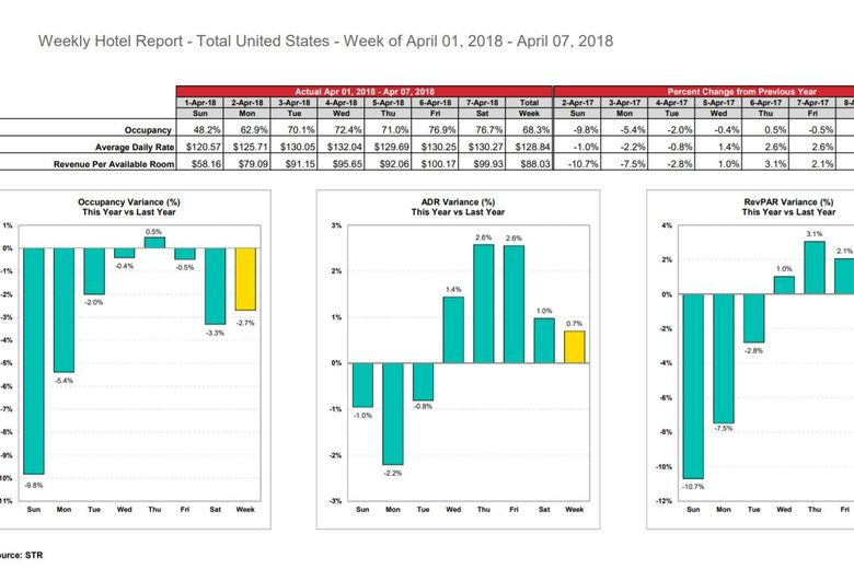 STR: U.S. hotel results for week ending 7 April