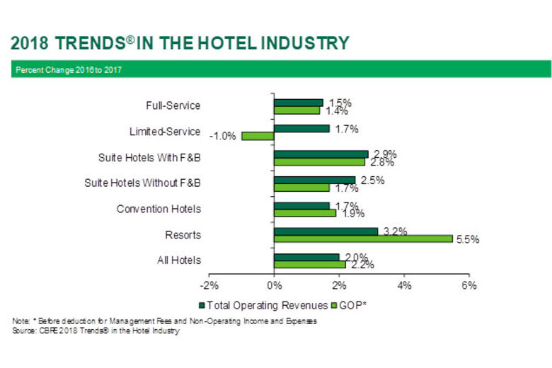 U.S. Hotels Operating at Highest Level of Efficiency Since 1960
