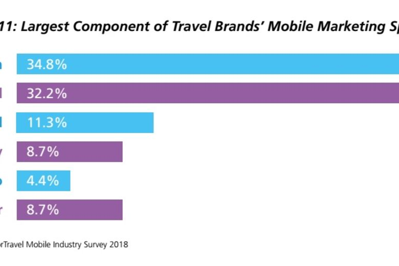 Search and social dominate travel brands' mobile marketing