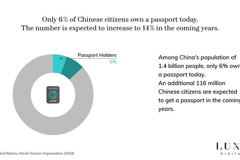Only 6% of Chinese citizens own a passport today.