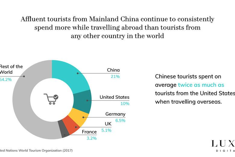Affluent Chinese tourists spend more while travelling than tourists from any other country.