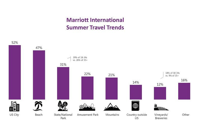 Summer In The City: Marriott International Study Finds Cities Top The List For Vacation Plans