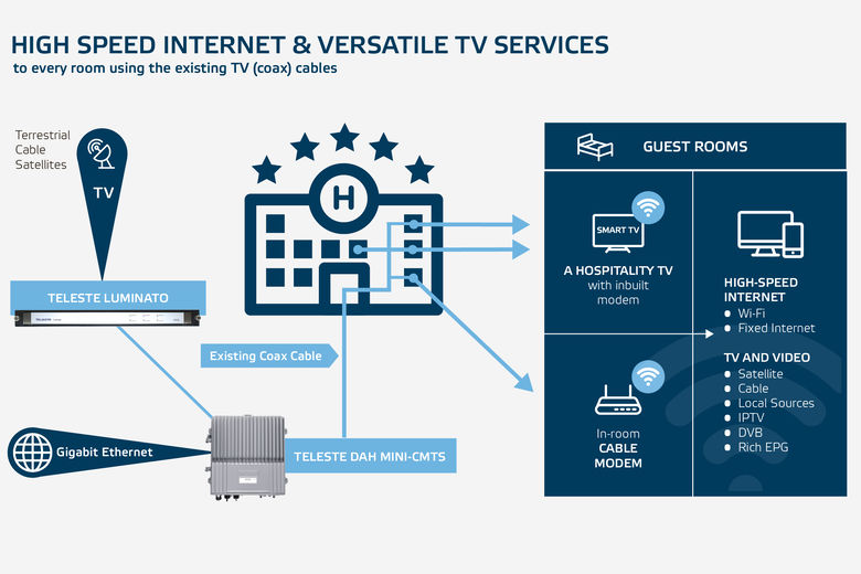 High-Speed Internet and versatile TV services to every room over your existing TV Cable