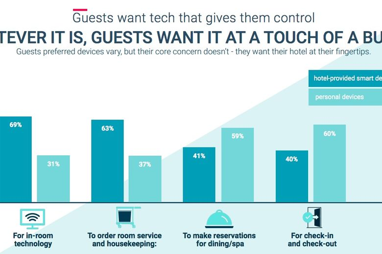 New Research Shows 81 Percent of Consumers Want Experience Recommendations from Their Hotels