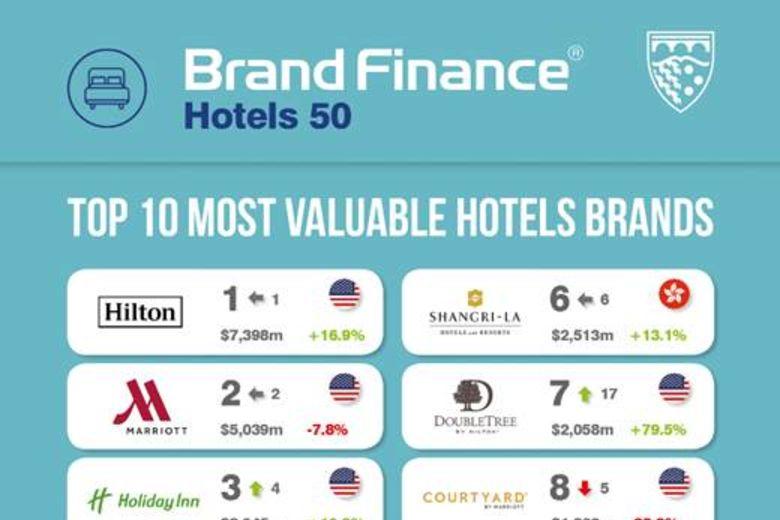 Hilton's Brand Portfolio Overtakes Marriott's as World's