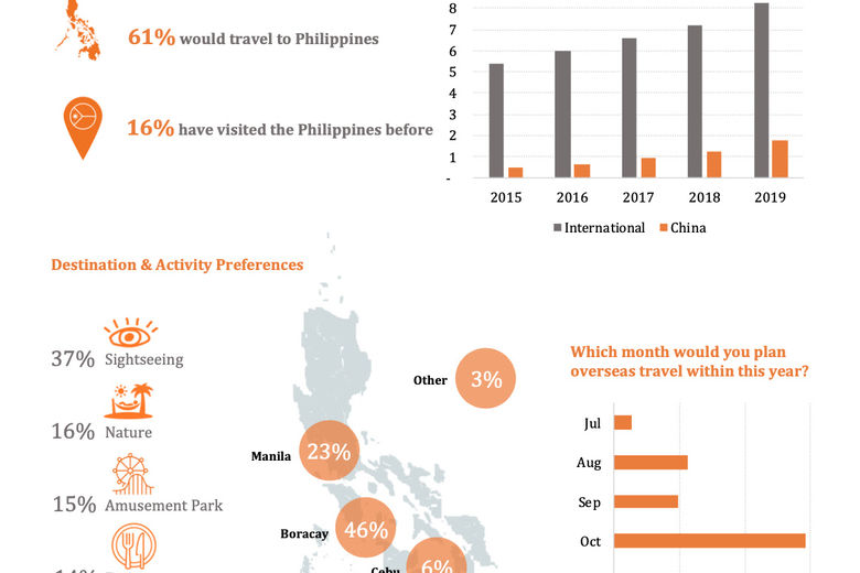 Chinese Overseas Travel Sentiment Grows As First-Mover, Independent Travelers Eye The Philippines For Pent-Up Holiday Demand Post Covid-19