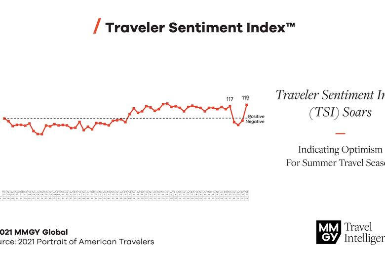 MMGY Global's Portrait Of American Travelers(R) Survey Shows Optimism Back To Pre-Pandemic Levels & Predicts Massive Summer Rebound